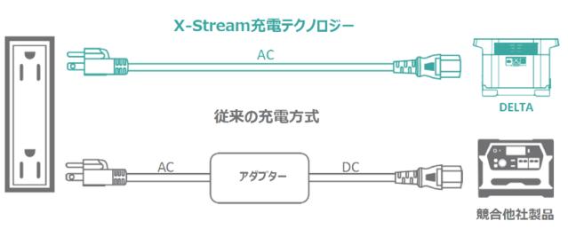 X-Stream充電テクノロジー